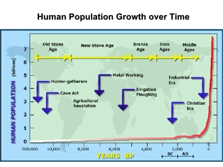 Human Population Growth over Time