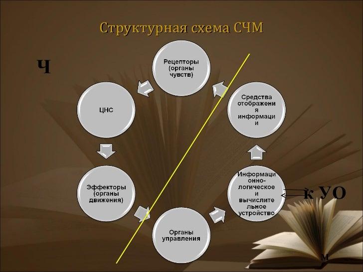 Структурная схема СЧМЧ к УО М