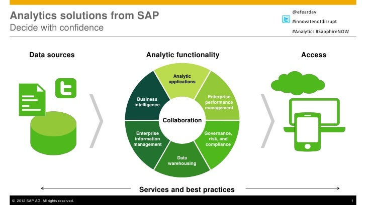 Innovate but Don't Disrupt: Transform Your Business with New Analytics