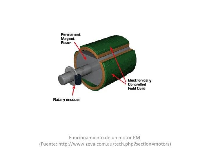 Funcionamiento de un motor PM  (Fuente: http://www.zeva.com.au/tech.php?section=motors)