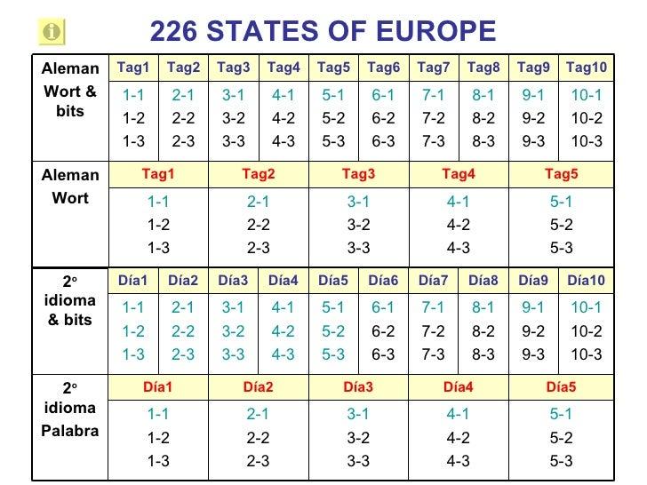 226 STATES OF EUROPE Tag10 Tag9 Tag8 Tag7 Tag6 Tag5 Tag4 Tag3 Tag2 Tag1 5-1 5-2 5-3 4-1 4-2 4-3 3-1 3-2 3-3 2-1 2-2 2-3 1-...