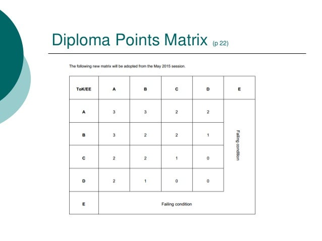 extended essay matrix In order to 'build' that perfect essay, follow the essay structure below, making sure to 'support' your argument with textual evidence.