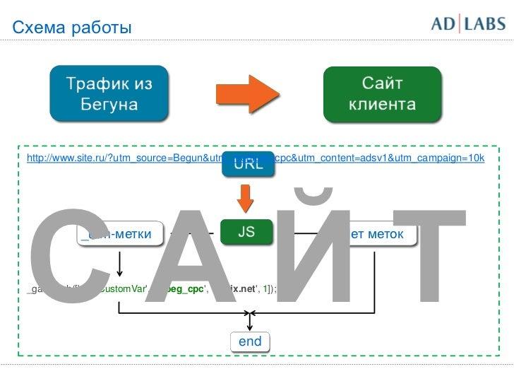 Схема работы http://www.site.