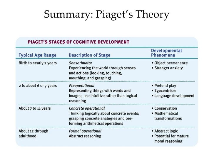 the psychologists views of the developmental stages in children Erik erikson, a psychologist, developed the theory of psychosocial development and the concept of an identity crisis he is known for his stages of development.