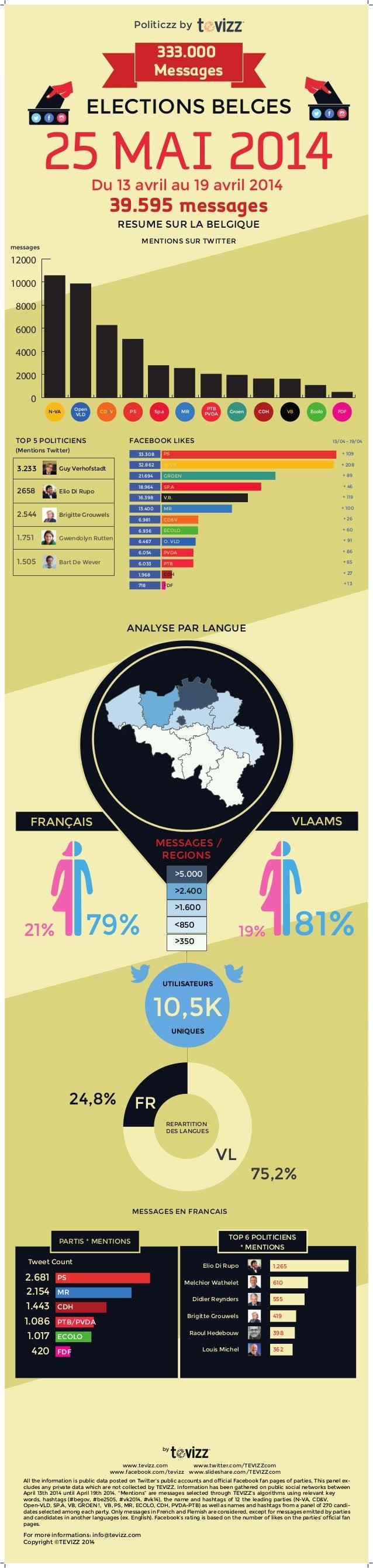 ANALYSE PAR LANGUE FRANÇAIS VLAAMS >350 <850 >1.600 >2.400 >5.000 10,5K UTILISATEURS UNIQUES MESSAGES EN FRANCAIS 19% 81%2...