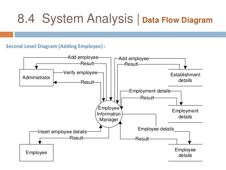 employee management system         system analysis   data flow