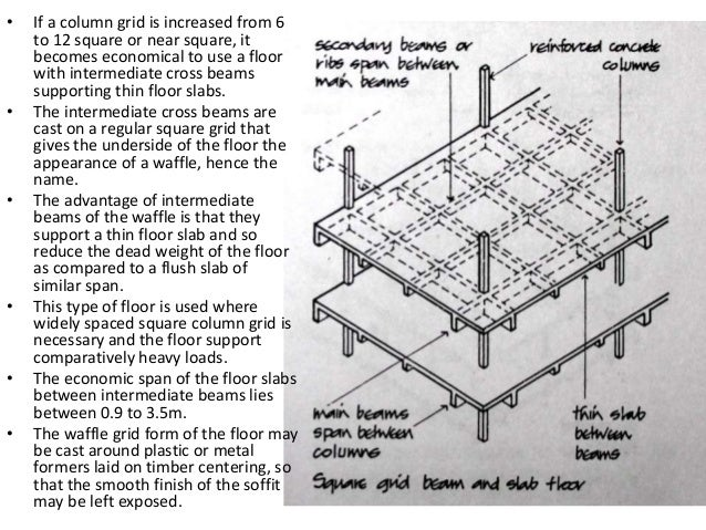 Coffered Slab