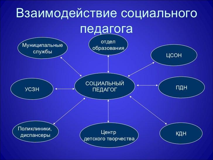 Взаимодействие социального