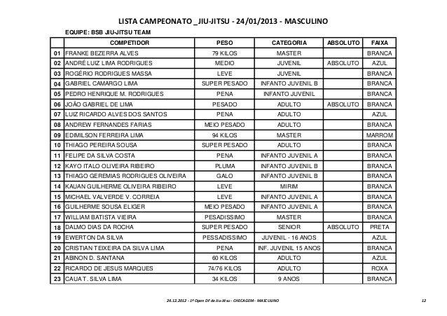 LISTA CAMPEONATO _JIU-JITSU - 24/01/2013 - MASCULINO   EQUIPE: BSB JIU-JITSU TEAM                 COMPETIDOR              ...