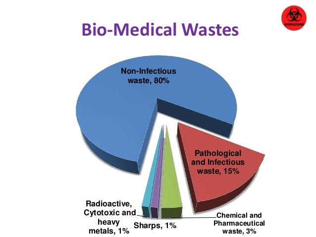 bio medical wastes Effects of bio medical waste on environment the effects of medical waste on human health and on the environment are astronomical it could cause severe illness or even death effects of bio medical waste on environment the effects of medical waste on human health and on the environment are astronomical.
