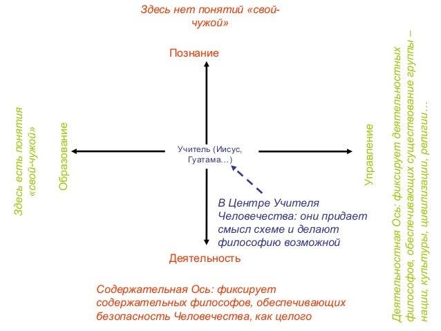Учитель (Иисус, Гуатама…)