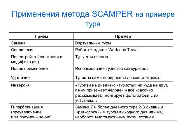 Картинки по запросу scamper пример