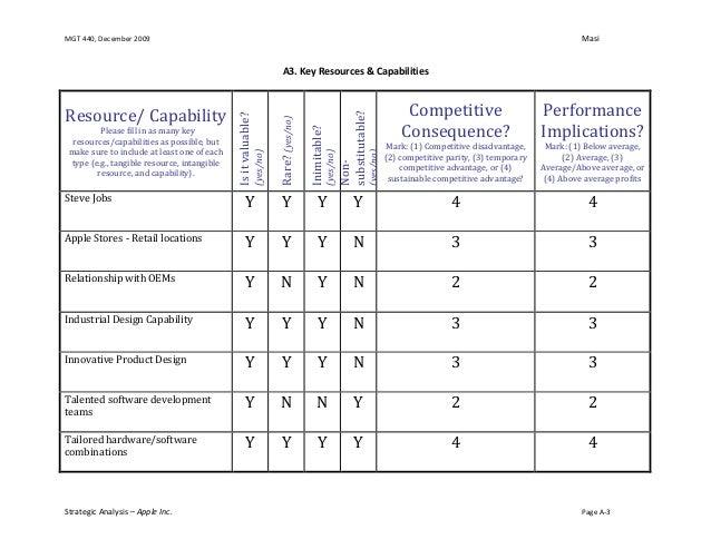 Company Analysis: Samsung