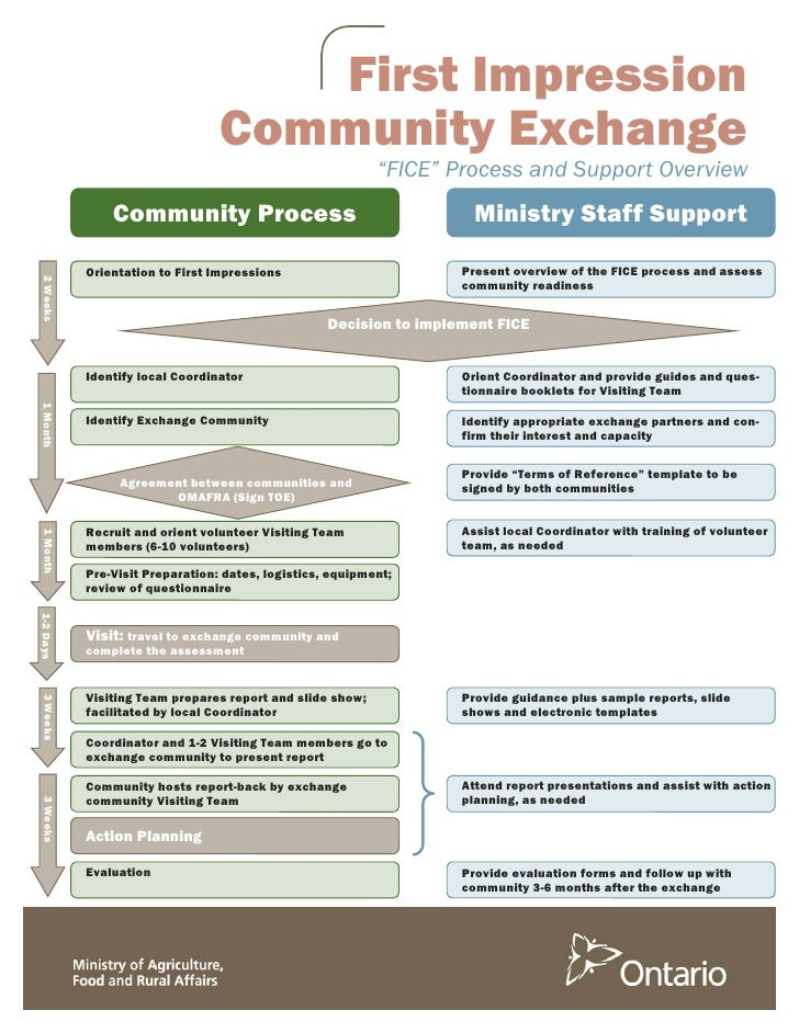 First Impressions Community Exchange Flow Chart