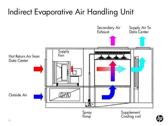 Air Handling Unit: Air Handling Unit Operation And Maintenance