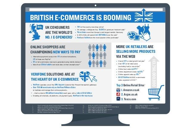 E-Commerce in Britain - It's Booming!