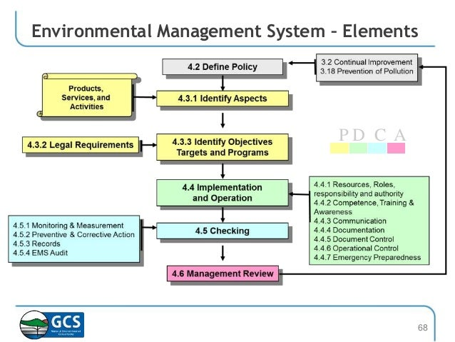 elements of comprehensive environmental management systems The joint commission has identified the need to increase the  effective management plans are essential for taking charge of  comprehensive accreditation manual .