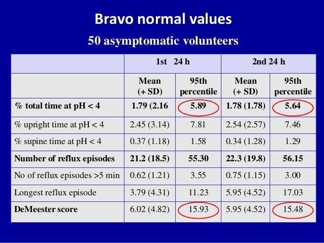 Question about esophageal pH (Bravo pH study being done ...