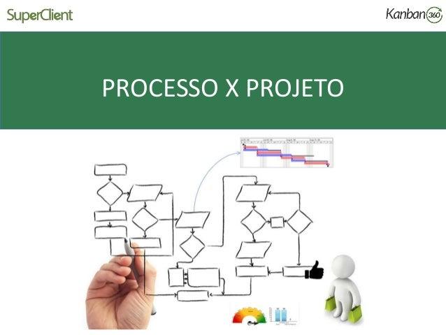 PROCESSO X PROJETO
