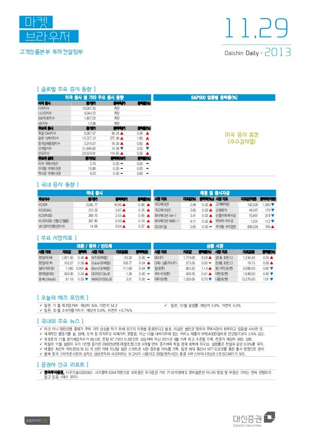 11.29  마켓 브라우저 고객상품본부 투자컨설팅부  Daishin Daily +  2013  [ 글로벌 주요 증시 동향 ] 미국 증시 및 기타 주요 증시 동향 미국 증시 다우지수 나스닥지수 S&P500지수 VIX지수 ...