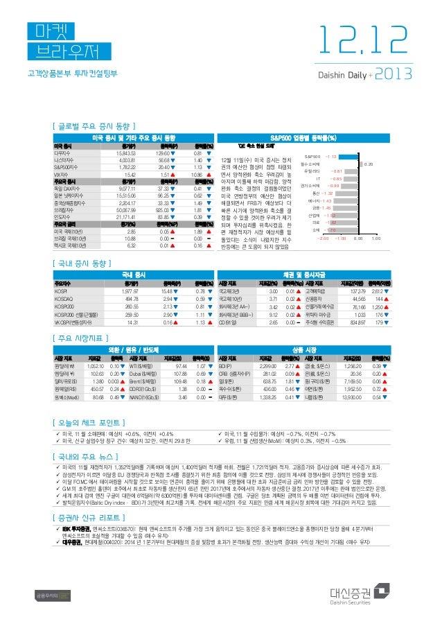 12.12  마켓 브라우저 고객상품본부 투자컨설팅부  Daishin Daily +  2013  [ 글로벌 주요 증시 동향 ] 미국 증시 및 기타 주요 증시 동향 미국 증시 다우지수 나스닥지수 S&P500지수 VIX지수 ...