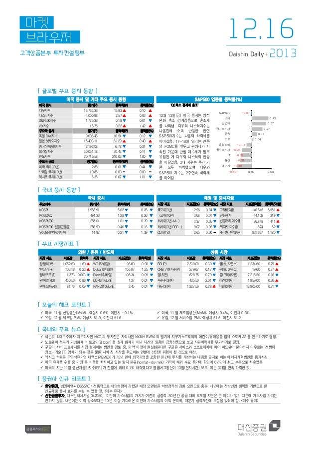 12.16  마켓 브라우저 고객상품본부 투자컨설팅부  Daishin Daily +  2013  [ 글로벌 주요 증시 동향 ] 미국 증시 및 기타 주요 증시 동향 미국 증시 다우지수 나스닥지수 S&P500지수 VIX지수 ...