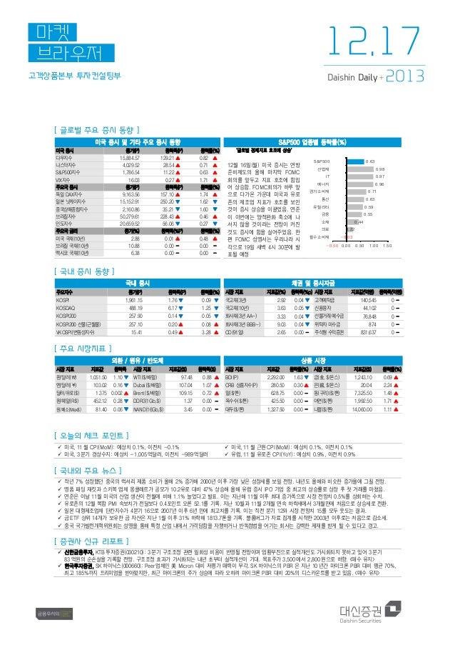 12.17  마켓 브라우저 고객상품본부 투자컨설팅부  Daishin Daily +  2013  [ 글로벌 주요 증시 동향 ] 미국 증시 및 기타 주요 증시 동향 미국 증시 다우지수 나스닥지수 S&P500지수 VIX지수 ...