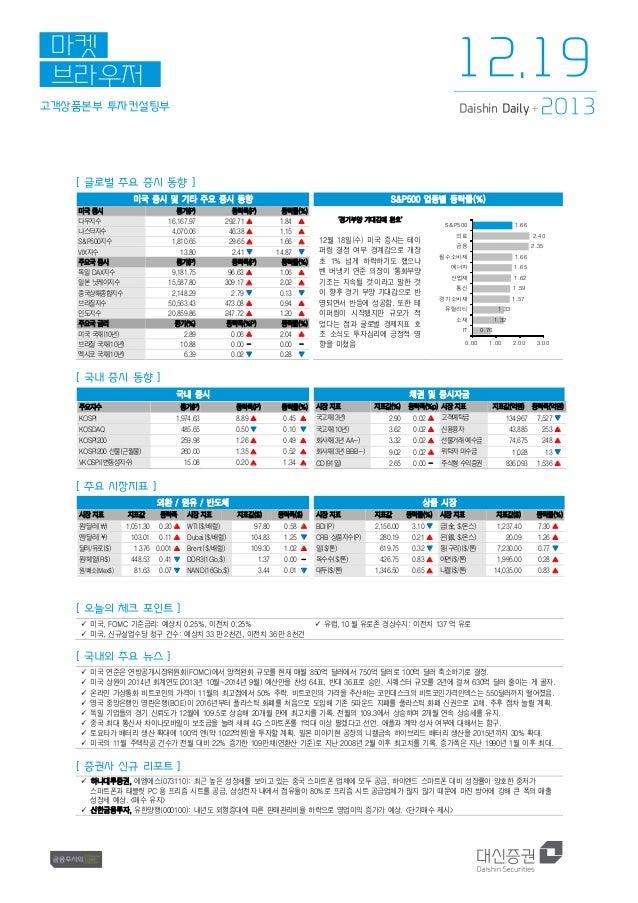 12.19  마켓 브라우저 고객상품본부 투자컨설팅부  Daishin Daily +  2013  [ 글로벌 주요 증시 동향 ] 미국 증시 및 기타 주요 증시 동향 미국 증시 다우지수 나스닥지수 S&P500지수 VIX지수 ...