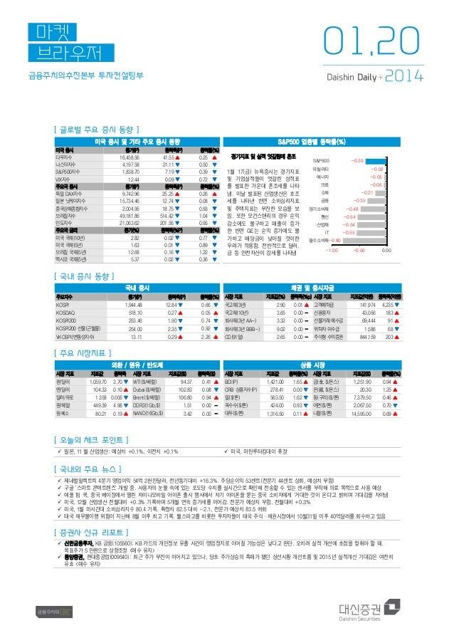 01.20  마켓 브라우저 금융주치의추진본부 투자컨설팅부  Daishin Daily +  2014  [ 글로벌 주요 증시 동향 ] 미국 증시 및 기타 주요 증시 동향 미국 증시 다우지수 나스닥지수 S&P500지수 VIX...