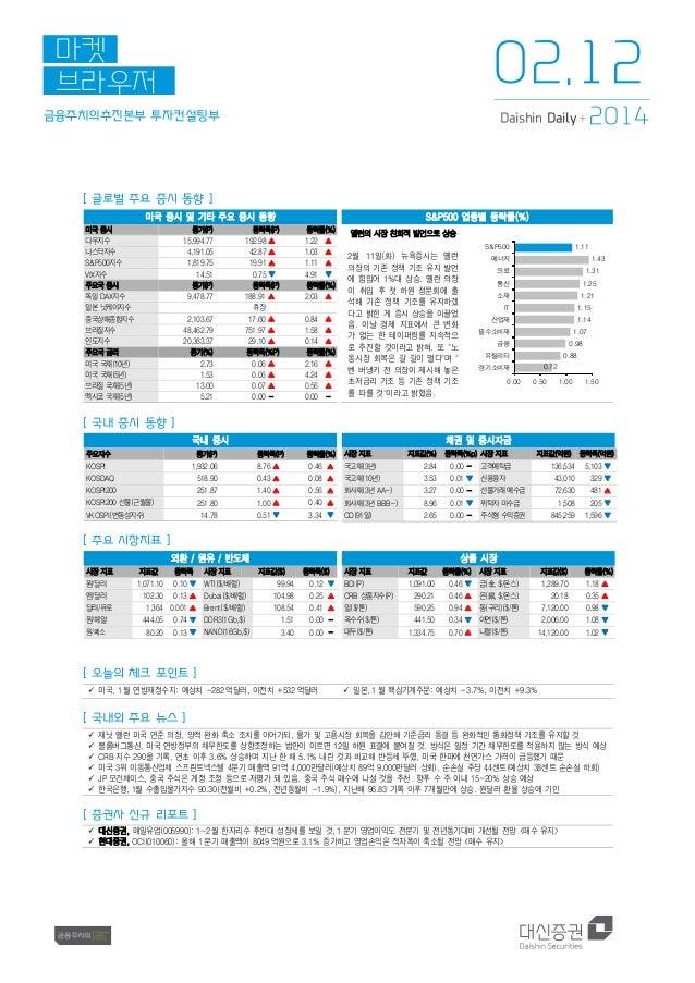 02.12  마켓 브라우저 금융주치의추진본부 투자컨설팅부  Daishin Daily +  2014  [ 글로벌 주요 증시 동향 ] 미국 증시 및 기타 주요 증시 동향 미국 증시 다우지수 나스닥지수 S&P500지수 VIX...