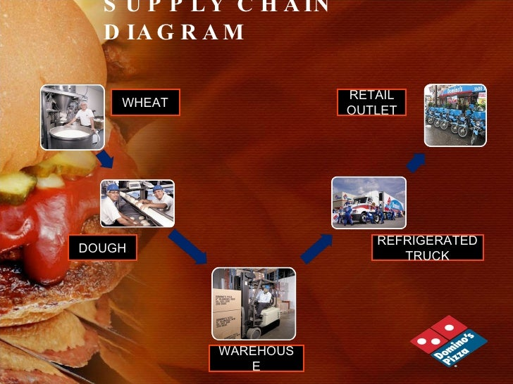 supply chain management for pizza hut Supply chain star star star star star  less marketing by pizza hut so more pressure on store for lsm  advice to management.