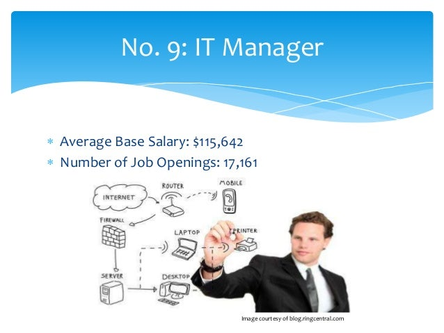 technical project manager salary