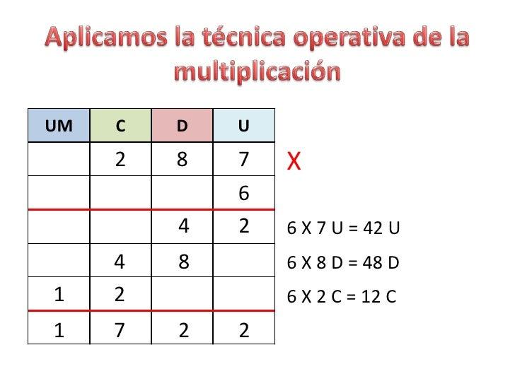 TÉCNICA OPERATIVA DE LA MULTIPLICACIÓN
