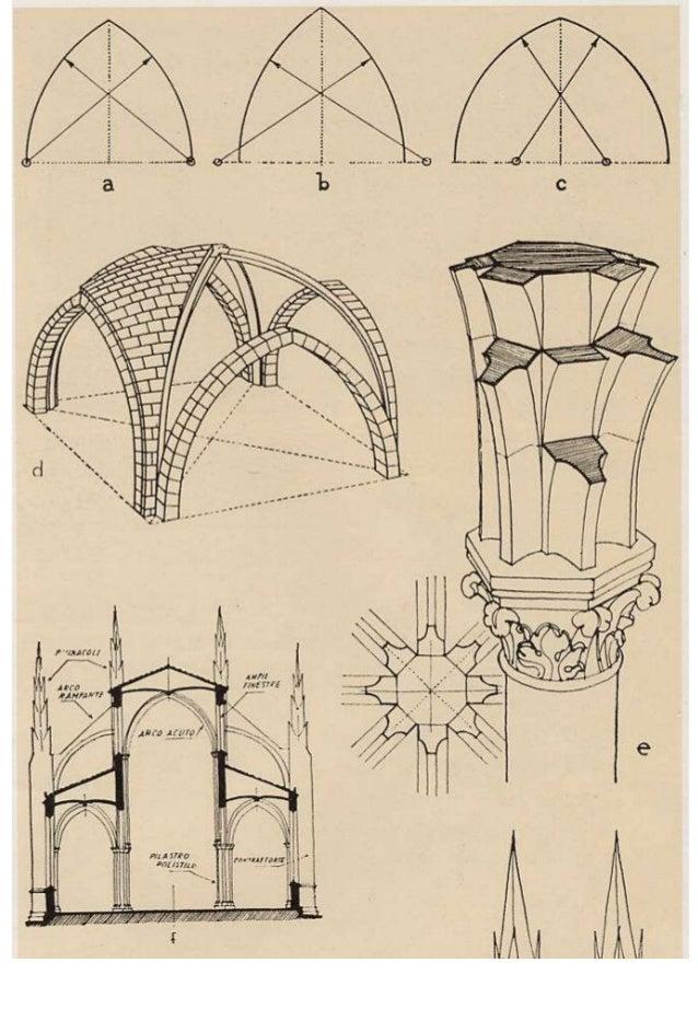 26 architettura gotica caratteri generali - Elementi architettonici di una chiesa ...