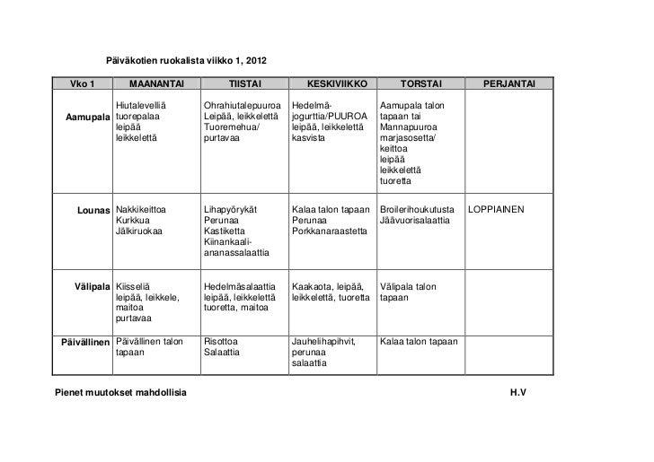 Päiväkotien ruokalista viikko 1, 2012       Vko 1         MAANANTAI             TIISTAI             KESKIVIIKKO           ...