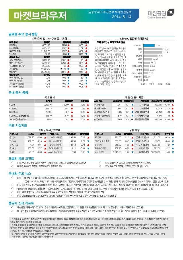 금융주치의추진본부투자컨설팅부 2014. 8. 14 글로벌 주요 증시 동향 미국 증시 및 기타 주요 증시 동향 S&P500 업종별 등락률(%) 미국 증시 종가(P) 등락폭(P) 등락률(%) 다우지수 16,651.80...