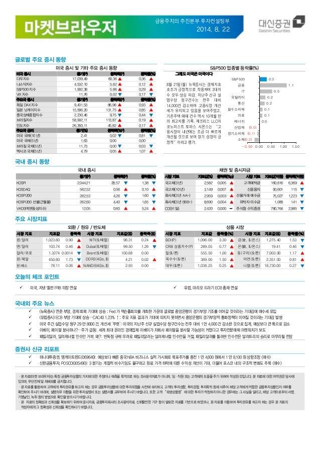 금융주치의 추진본부 투자컨설팅부  2014. 8. 22  글로벌 주요 증시 동향  미국 증시 및 기타 주요 증시 동향  S&P500 업종별 등락률(%)  미국 증시  종가(P)  등락폭(P)  등락률(%)  다우지수  ...