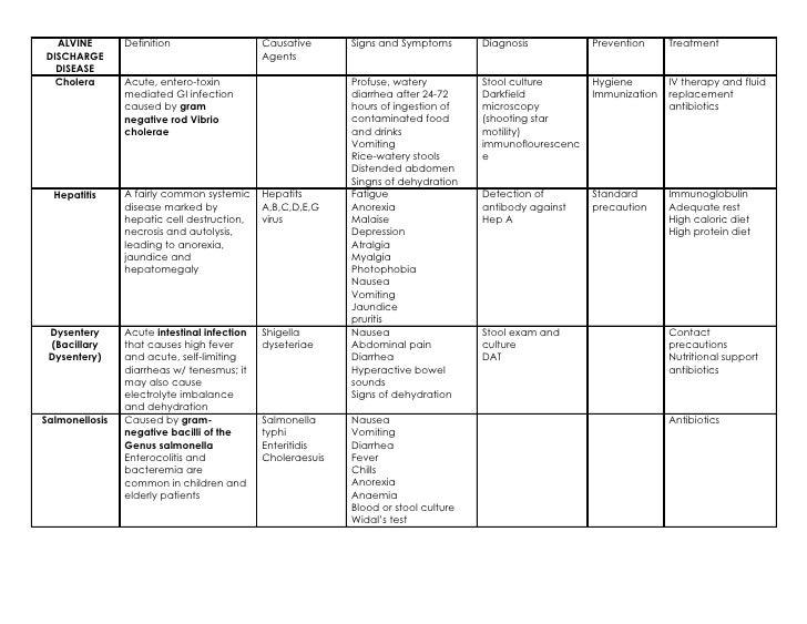 alvine-discharge-diseases