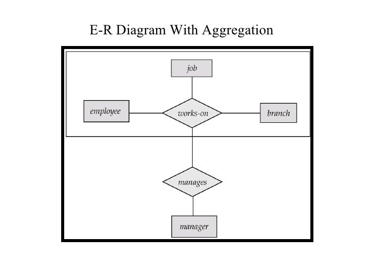 enhanced er diagram       e r diagram with aggregation