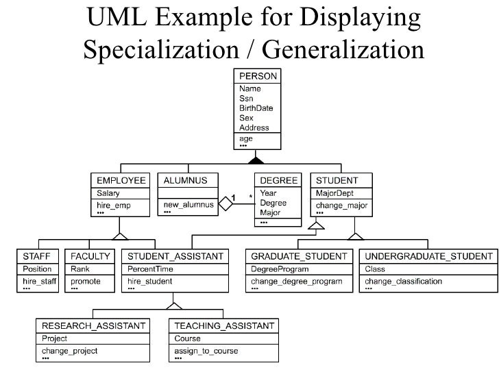 enhanced er diagram       uml