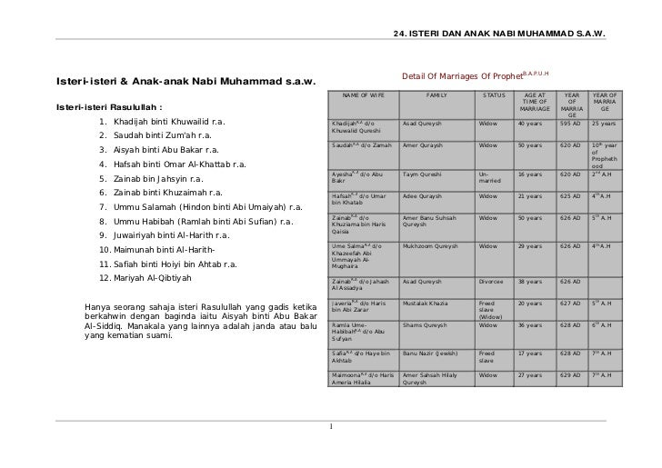 28   Isteri Dan Anak Nabi Muhammad