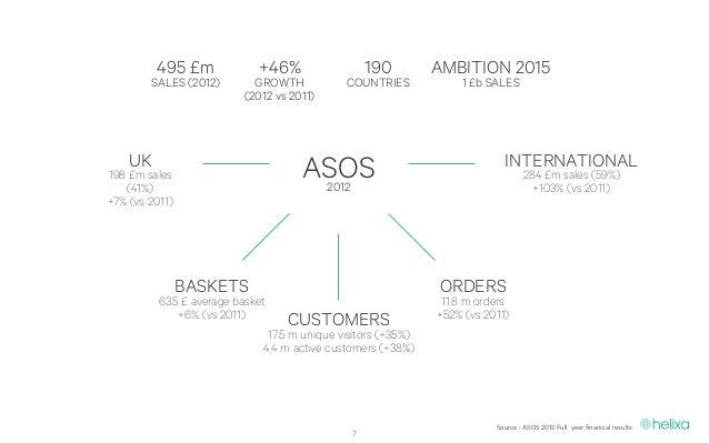 Asos, The Next Online Retail Model?