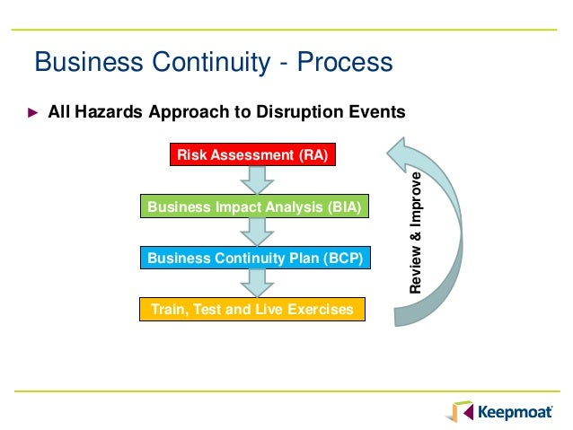 What Is Business Continuance Plans