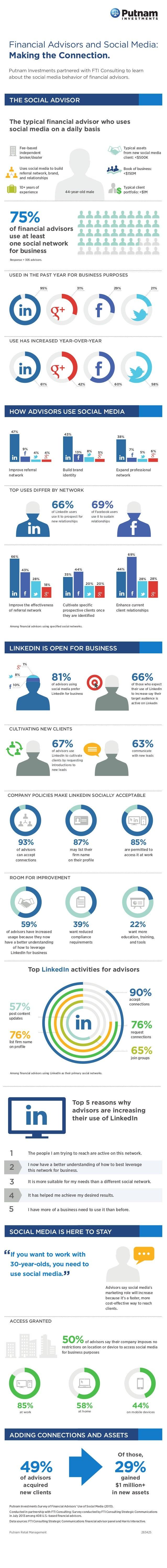 Putnam Social Media Survey