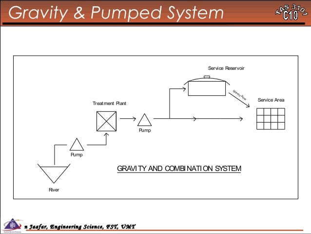 Gravity Water Pump Gravity Pumped System