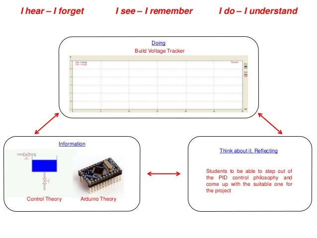 I hear – I forget I see – I remember I do – I understand Doing Information Control Theory Arduino Theory Think about it. R...