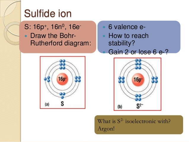 how to draw a bohr rutherford diagram