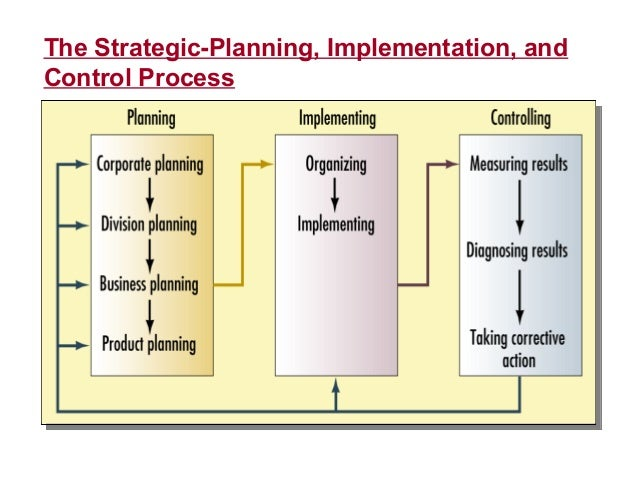 implementation and control Management should implement a control environment consistent with its risk assessment sound it operations controls are grounded in policies, standards, and procedures that provide for.