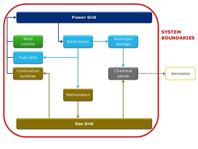 Doctoral thesis on ha wind turbines