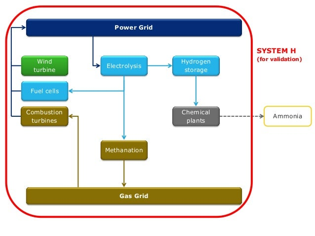 hydrogen fuel cell thesis